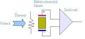 elektrochem