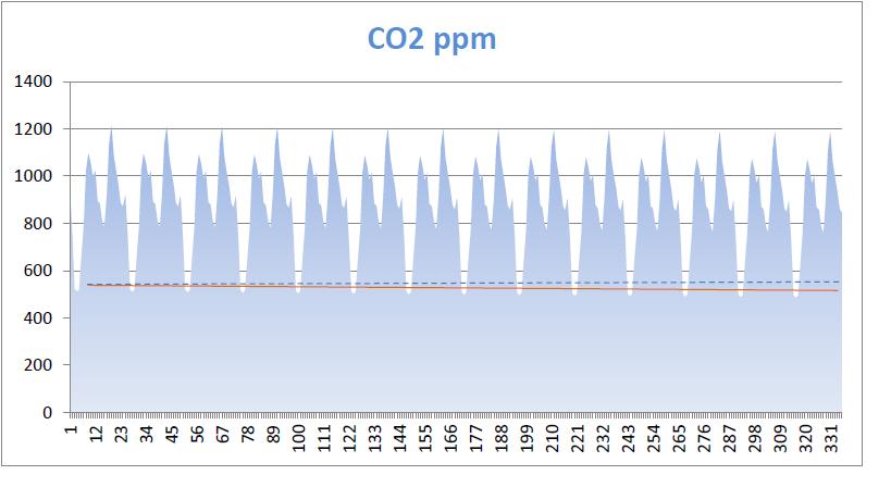 CO2 autokalibrace